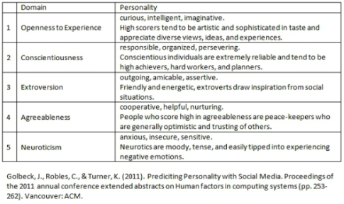 Personality and Music Preference
