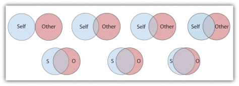 The Inclusion of Other in the Self Scale